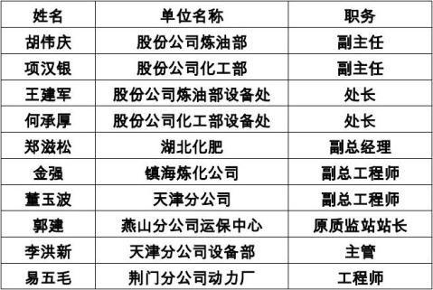 炼化企业改制检维修队伍管理情况调研报告20xx0322
