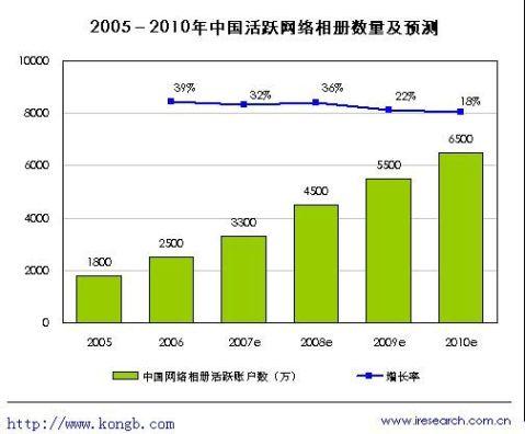 中国图片市场与各图片网站竞争力分析报告