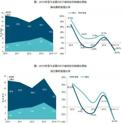 20xx年中国房地产市场总结与20xx年趋势展望