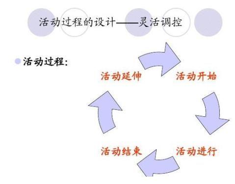幼儿园科学教育活动的设计与指导策略提纲