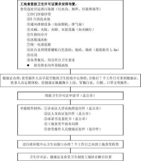工地食堂卫生许可证申报指南