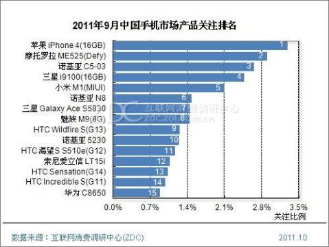 从苹果iPhone看我国国产手机营销策略研究