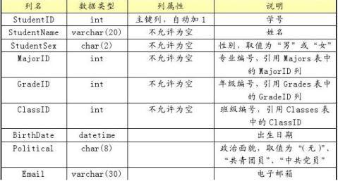 基于Web的数据库开发实训报告模板