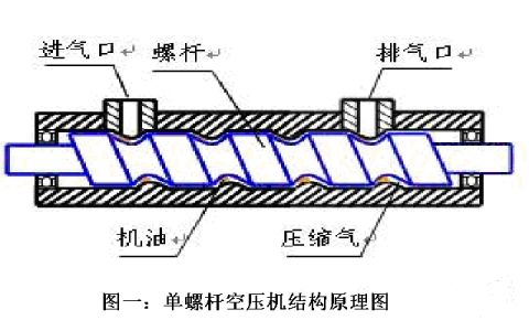 螺杆空压机变频节能改造方案