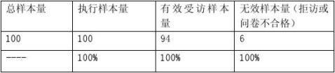 蜂胶产品市场调查报告