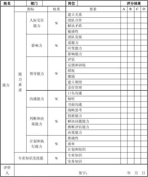 中高层管理人员能力评价评分表模板