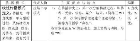 大学语文专总结材料