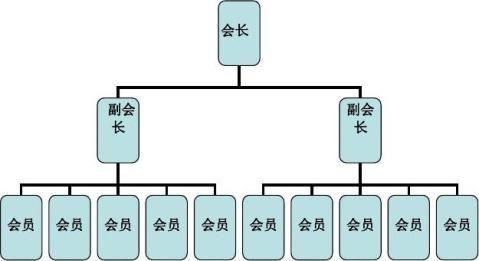 创业协会协会简介