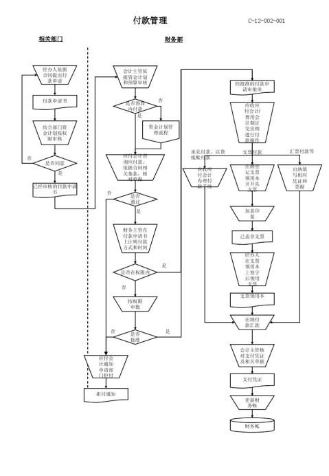 资金计划管理流程图