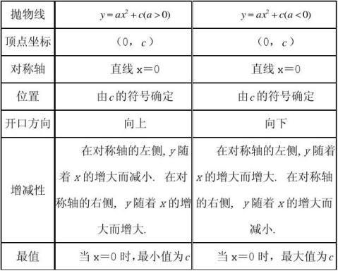 22二次函数图象与性质第2课时教学设计3