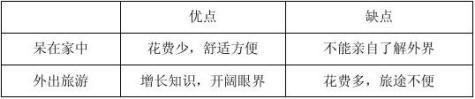 四川省成都市20xx高考英语书面表达一轮训练3