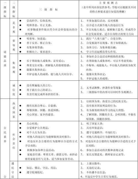陕西省普通高中学生综合素质评价表
