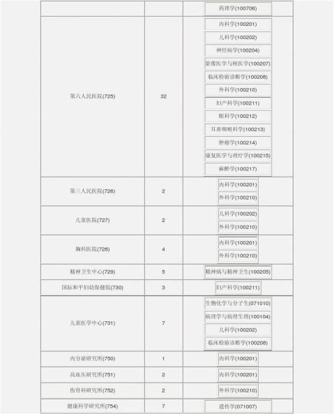 上海交通大学20xx年博士研究生招生专业目录