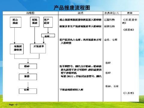 产品报废流程及管理规定