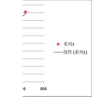 流量计标定实验数据处理