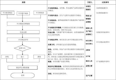 品管部检验工作流程图