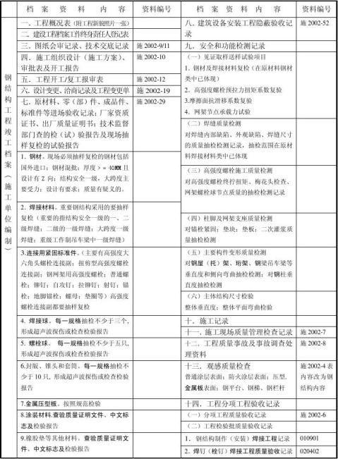钢结构工程竣工档案内容及排列顺序2