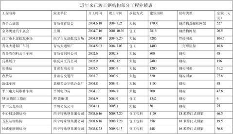 近年来已竣工钢结构部分工程业绩表