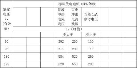 110KV避雷器技术规范