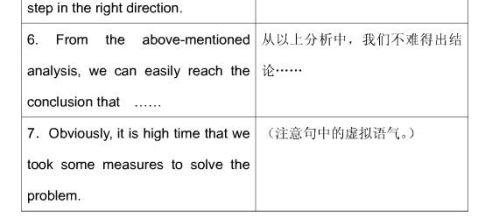 考研英语备用模板材料