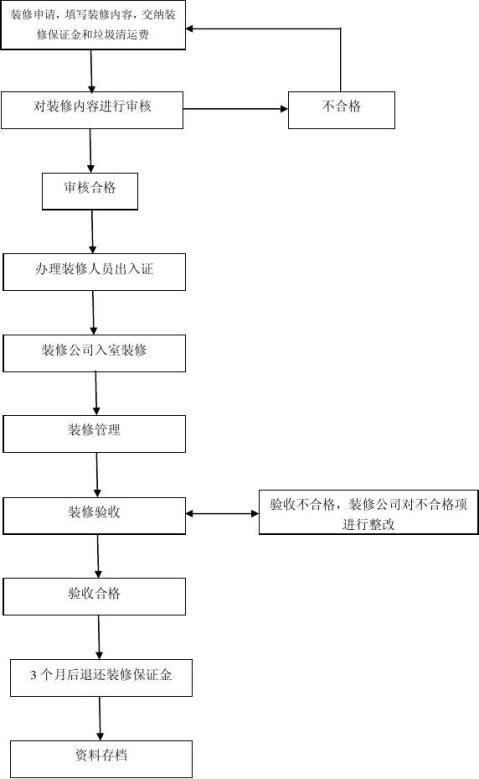 房屋装修管理服务协议书5
