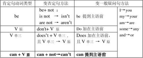 人教版七年级英语上册知识点归纳张博浩刘坤霖