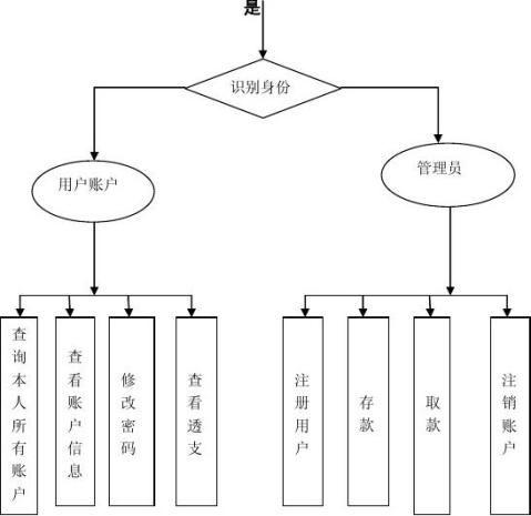 银行管理系统详细设计报告