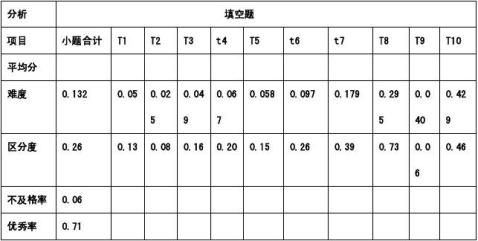 吉林省初中生初中数学试卷分析