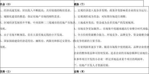 20xx20xx年度房地产行业发展战略规划书