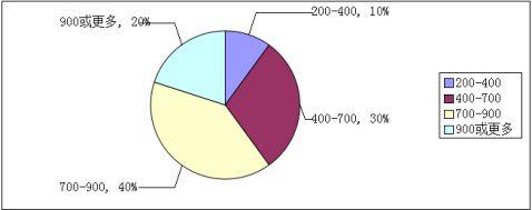 市场调查报告例子