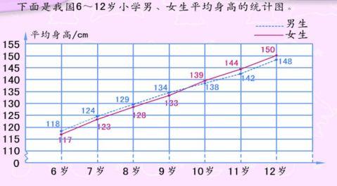 复式折线统计图教学实录与设计意图