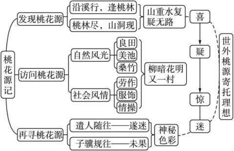 八年级语文上导学案21桃花源记