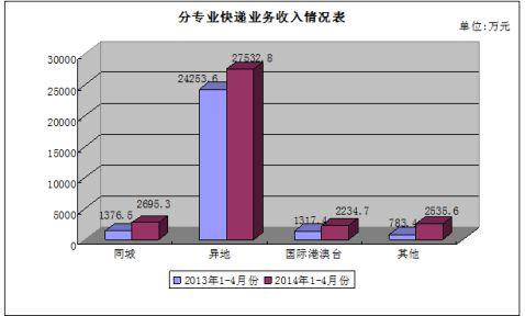 20xx年4月黑龙江省邮政业运行情况