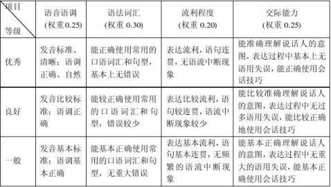 湖北省第三届中学生英语口语竞赛实施方案