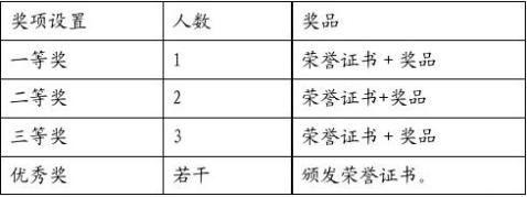 浙江艺术职业学院就业指导活动月策划书