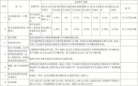 山东省会计师事务所服务收费标准