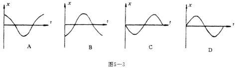 高二物理会考复习机械振动与机械波知识点分析