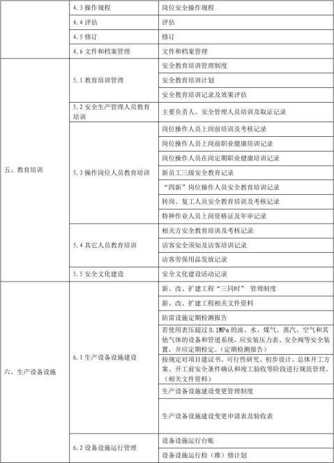 企业安全生产标准化档案资料目录