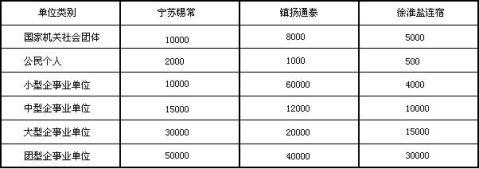 江苏省律师服务收费标准