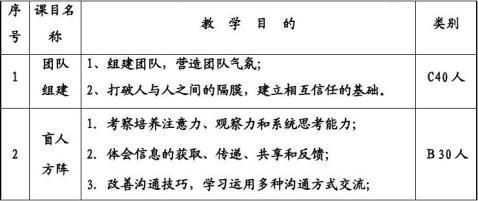 沅陵县疾病控制中心拓展团队培训策划方案