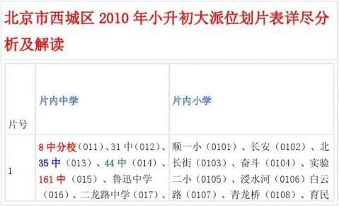 北京重点小学排名及派位中学