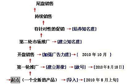 20xx年8月16日承德市碧峰门民俗文化街营销策划案