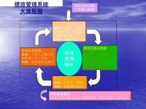 绩效管理总结分析会部门宣导版