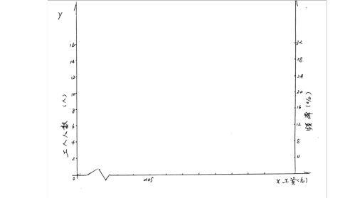 统计学作业一1