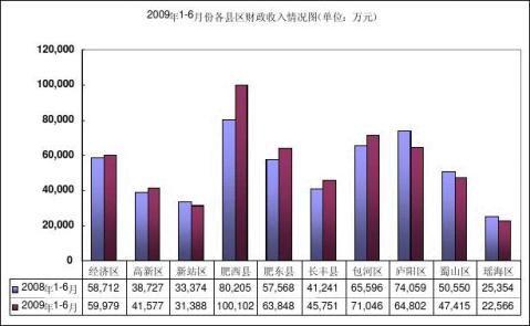 合肥市上半年财政预算执行情况分析