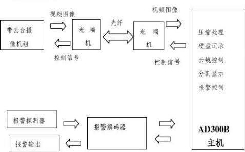 监控系统建议方案书银行19页