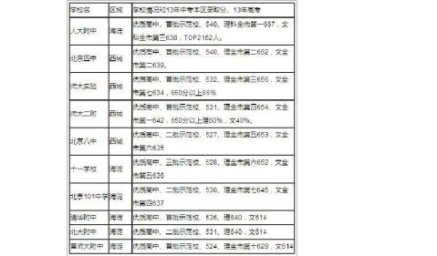 20xx年北京中小学名校排名