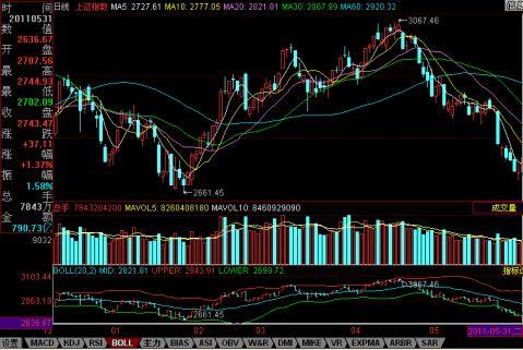 下半年中国股市走势分析