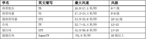 台风灾害及防御措施温州为例