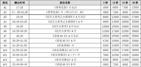 20xx年河南电视台民生频道广告价目表
